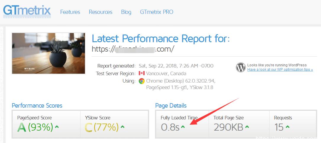 siteground GTmetrix测速